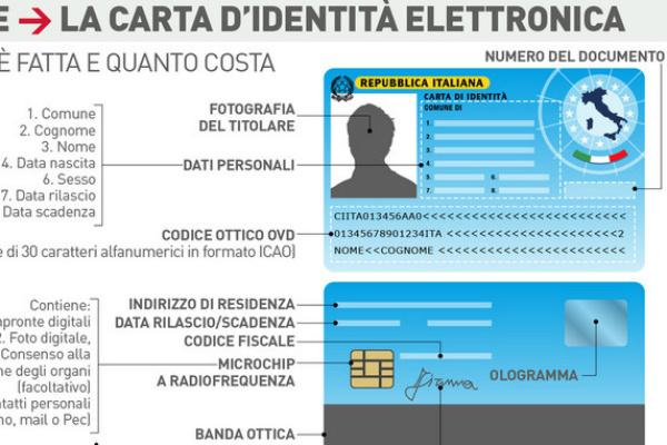 ZFoto Carta Identita Elettronica